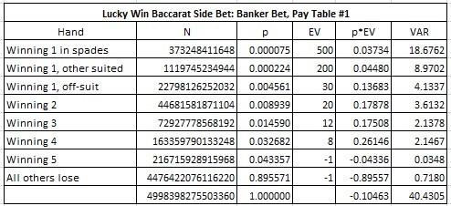 Lucky win baccarat side bet: banker bet, pay table #1