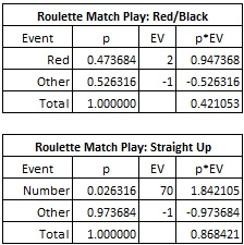 roulette match play: red/black & Straight up