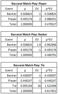baccarat match day: player, banker, tie