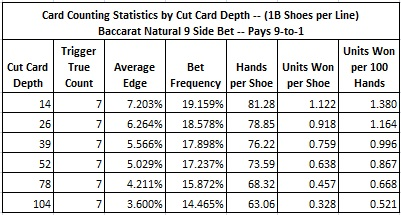 card counting statistics by cut card depth -- (1B shoes per line)