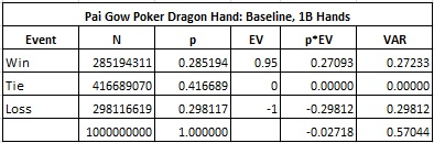 Pai Gow Poker Dragon Hand: Baseline, 1B Hands