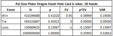 Pai Gow Poker Dragon Hand: Hole-Card is Joker, 1B Hands