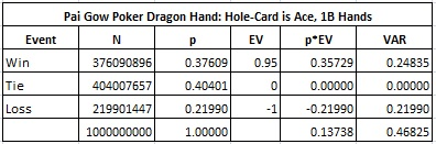 Pai Gow Poker Dragon Hand: Hole-Card is Ace, 1B Hands