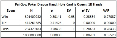 Pai Gow Poker Dragon Hand: Hole-Card is Queen, 1B Hands