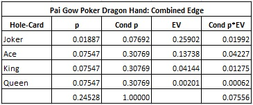 Pai Gow Poker Dragon Hand: Combined Edge