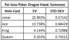 Pai Gow Poker Dragon Hand: Summary