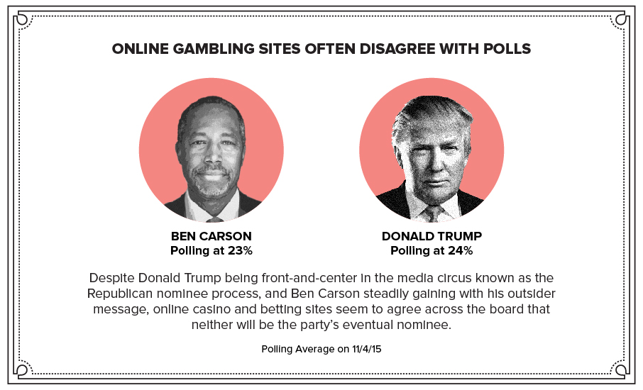 online gambling sites often disagree with polls