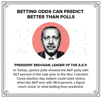 betting odds can predict better than polls