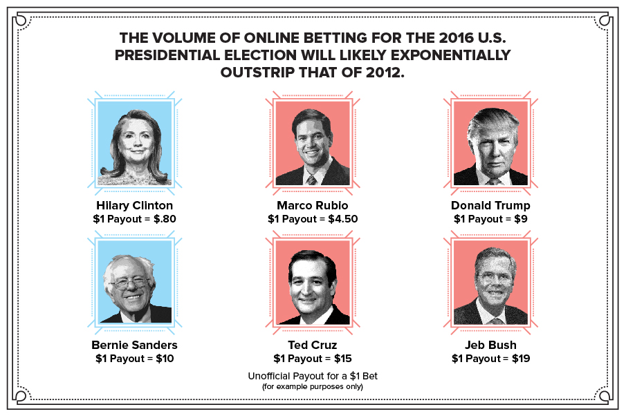 Volume of online betting for US elections