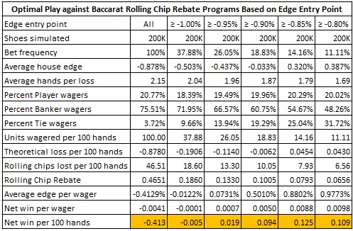 optimal play against baccarat rolling chip rebate programs based on edge entry point