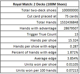 royal match: 2 decks (100m shoes)