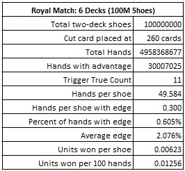 royal match: 6 decks (100m shoes)