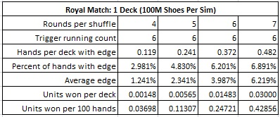 royal match: 1 deck (100m shoes per sim)