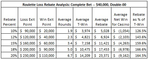 roulette loss rebate analysis: complete bet -- $40,000, Double-00