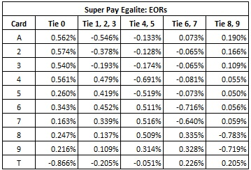 super pay egalite: eors