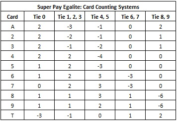 super pay egalite: card counting systems