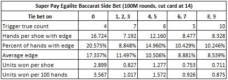 super pay egalite baccarat side bet (100M rounds, cut card at 14)