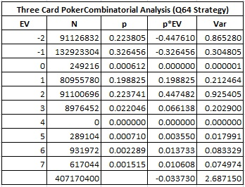 Three Card Poker Combinatorial Analysis (Q64 Strategy)