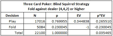 Three Card Poker: Blind Squirrel Strategy - Fold against dealer (4, 4, 2) or higher