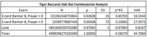 tiger baccarat side bet combinatorial analysis