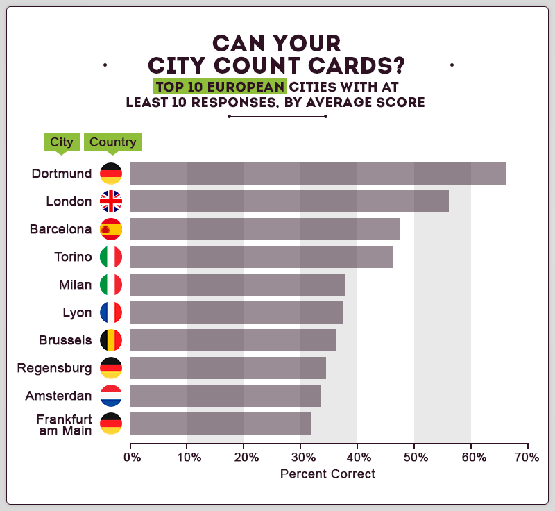 Top cities by Average of counting cards skills