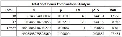 total slot bonus combinatorial analysis