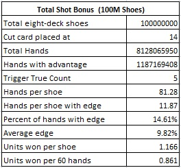 total shot bonus (100M Shoes)