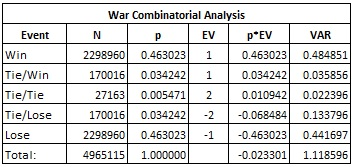 the War combinatorial analysis for CW table