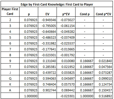 Edge by first-card Knowledge: First Card to Player table