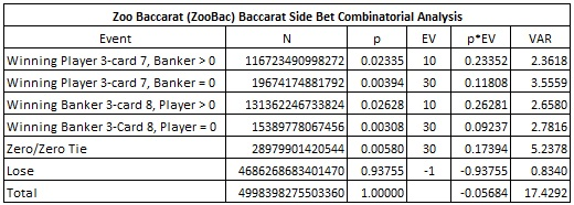 zoo baccarat (zoobac) baccarat side bet combinatorial analysis