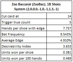 zoo baccarat (zoobac) 18 Shoes system