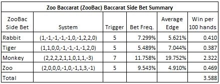 zoo baccarat (zoobac) baccarat side bet summary