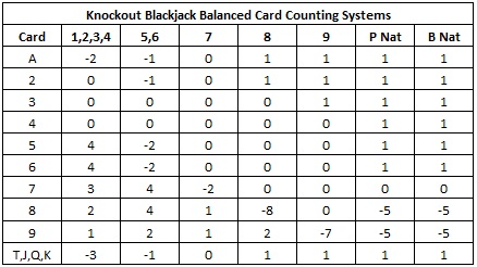 Balanced Card Counting System