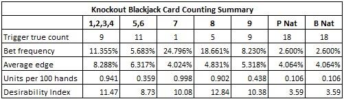 Blackjack Card Counting Summary